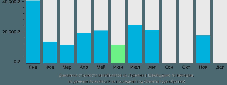 Динамика стоимости авиабилетов из Ларнаки в Швейцарию по месяцам