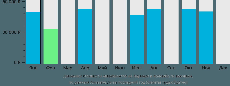 Динамика стоимости авиабилетов из Ларнаки в Коломбо по месяцам