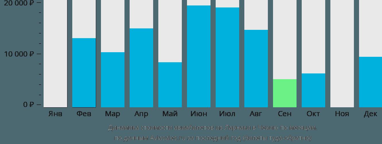 Динамика стоимости авиабилетов из Ларнаки в Чехию по месяцам