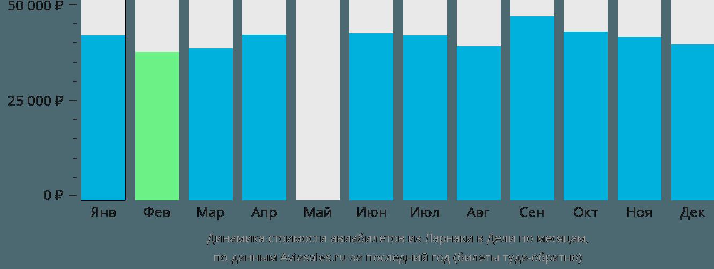 Динамика стоимости авиабилетов из Ларнаки в Дели по месяцам