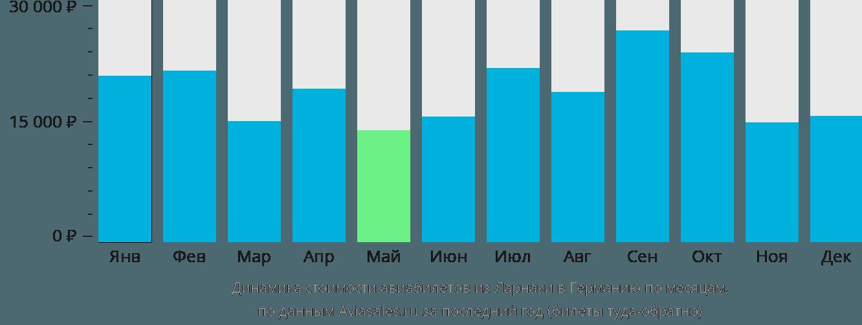 Динамика стоимости авиабилетов из Ларнаки в Германию по месяцам