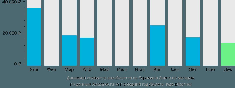 Динамика стоимости авиабилетов из Ларнаки в Днепр по месяцам