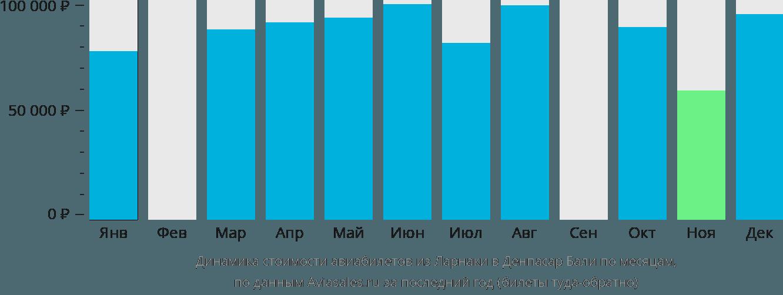 Динамика стоимости авиабилетов из Ларнаки в Денпасар Бали по месяцам