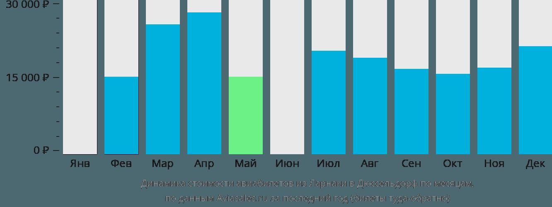 Динамика стоимости авиабилетов из Ларнаки в Дюссельдорф по месяцам