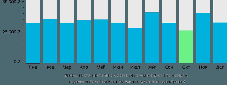 Динамика стоимости авиабилетов из Ларнаки в Дубай по месяцам