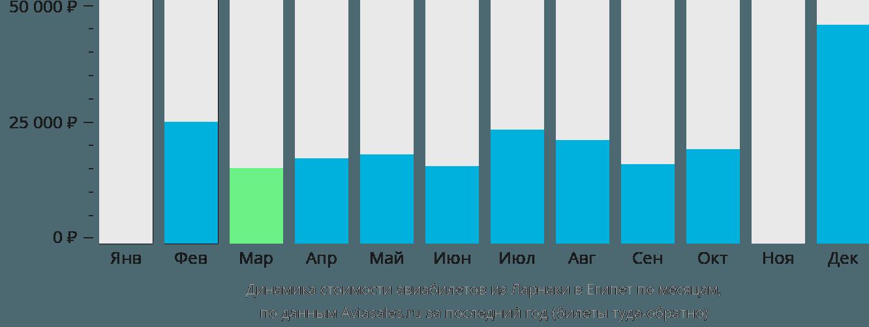 Динамика стоимости авиабилетов из Ларнаки в Египет по месяцам