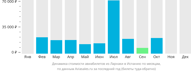Динамика стоимости авиабилетов из Ларнаки в Испанию по месяцам