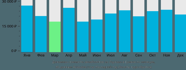Динамика стоимости авиабилетов из Ларнаки в Ереван по месяцам