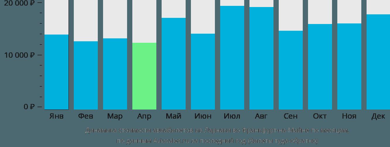 Динамика стоимости авиабилетов из Ларнаки во Франкфурт-на-Майне по месяцам