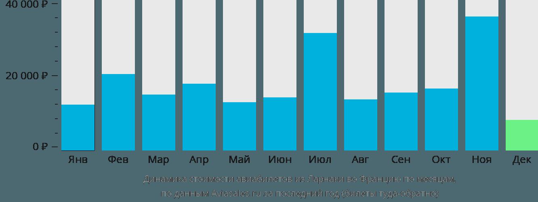 Динамика стоимости авиабилетов из Ларнаки во Францию по месяцам
