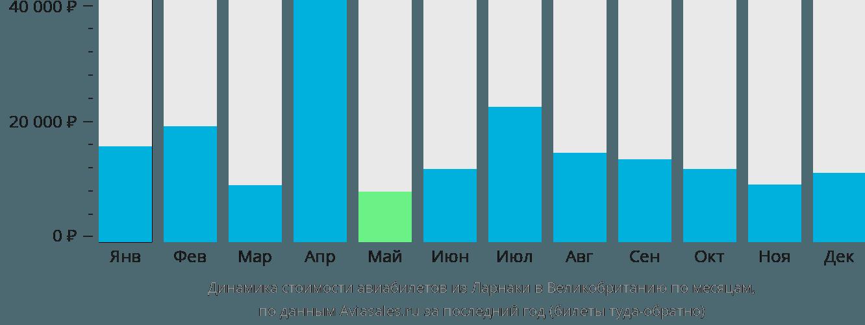 Динамика стоимости авиабилетов из Ларнаки в Великобританию по месяцам