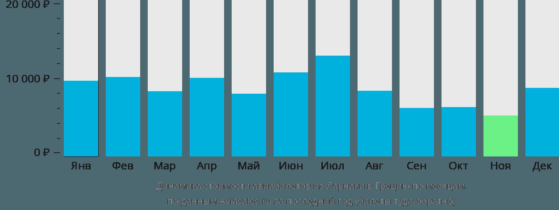 Динамика стоимости авиабилетов из Ларнаки в Грецию по месяцам