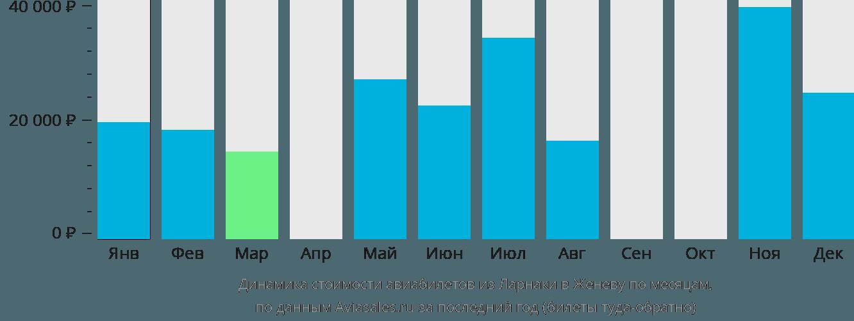 Динамика стоимости авиабилетов из Ларнаки в Женеву по месяцам