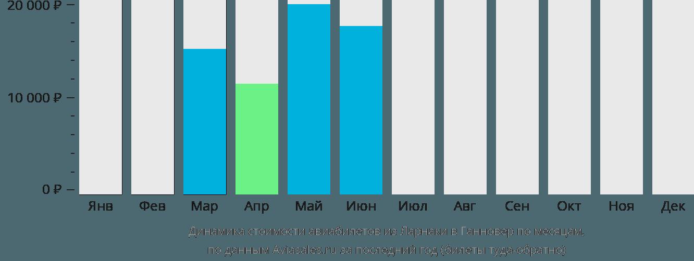Динамика стоимости авиабилетов из Ларнаки в Ганновер по месяцам