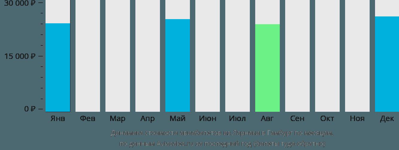 Динамика стоимости авиабилетов из Ларнаки в Гамбург по месяцам