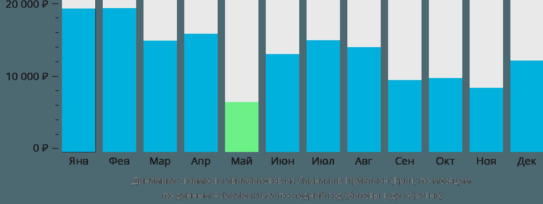 Динамика стоимости авиабилетов из Ларнаки в Ираклион (Крит) по месяцам