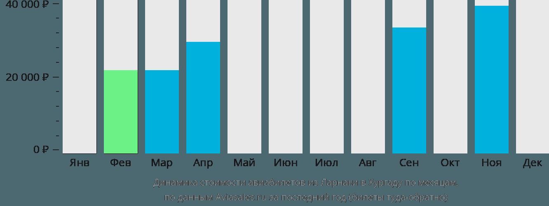 Динамика стоимости авиабилетов из Ларнаки в Хургаду по месяцам