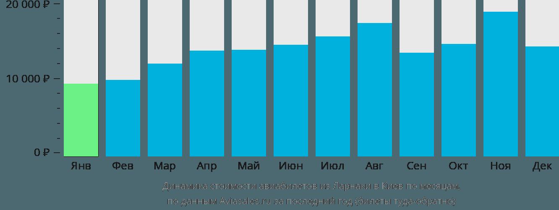 Динамика стоимости авиабилетов из Ларнаки в Киев по месяцам