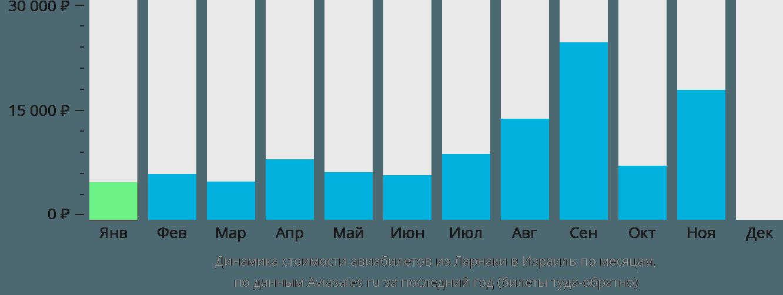 Динамика стоимости авиабилетов из Ларнаки в Израиль по месяцам