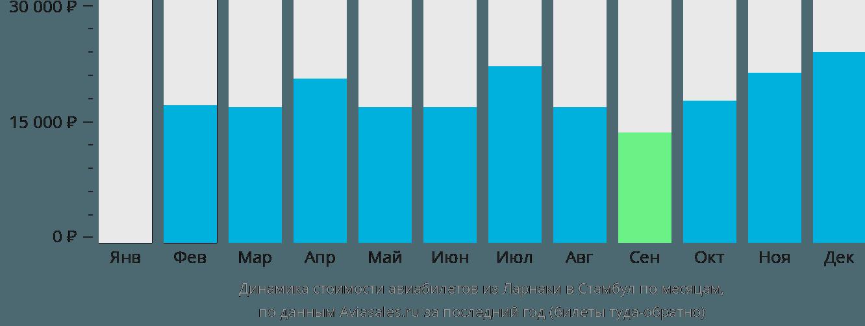 Динамика стоимости авиабилетов из Ларнаки в Стамбул по месяцам