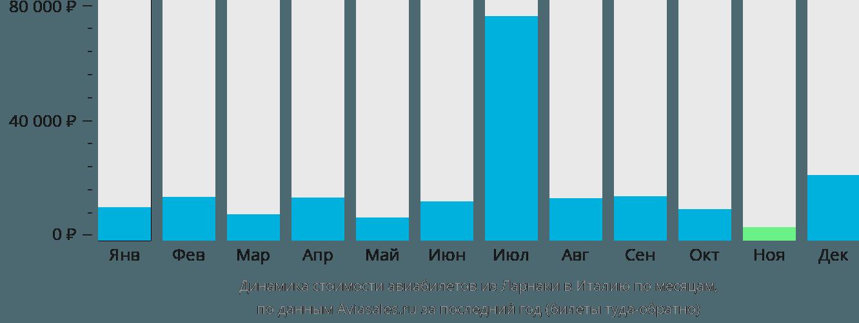 Динамика стоимости авиабилетов из Ларнаки в Италию по месяцам