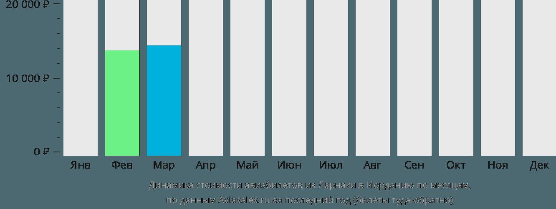 Динамика стоимости авиабилетов из Ларнаки в Иорданию по месяцам
