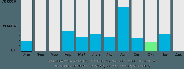 Динамика стоимости авиабилетов из Ларнаки на Санторини по месяцам