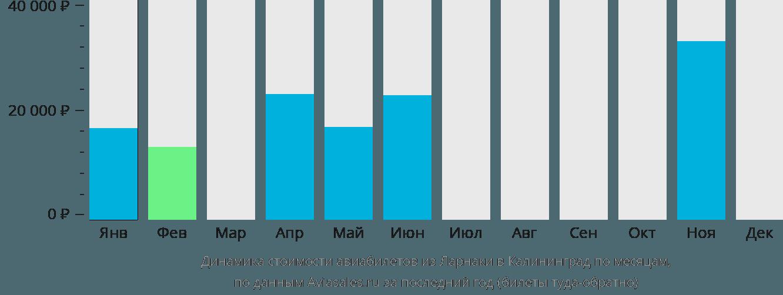 Динамика стоимости авиабилетов из Ларнаки в Калининград по месяцам