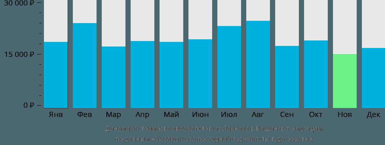 Динамика стоимости авиабилетов из Ларнаки в Кишинёв по месяцам