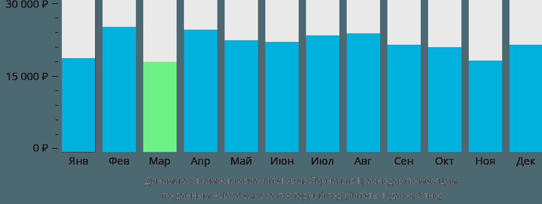 Динамика стоимости авиабилетов из Ларнаки в Краснодар по месяцам