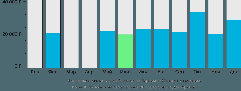 Динамика стоимости авиабилетов из Ларнаки в Самару по месяцам