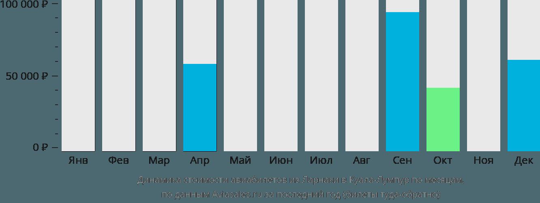 Динамика стоимости авиабилетов из Ларнаки в Куала-Лумпур по месяцам