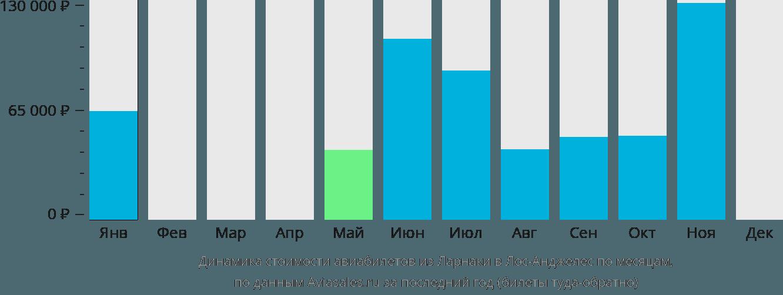 Динамика стоимости авиабилетов из Ларнаки в Лос-Анджелес по месяцам