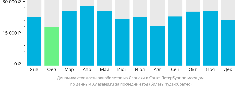 Динамика стоимости авиабилетов из Ларнаки в Санкт-Петербург по месяцам