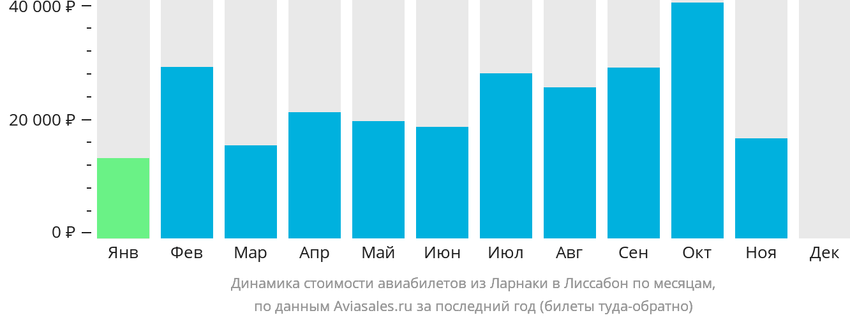 Динамика стоимости авиабилетов из Ларнаки в Лиссабон по месяцам