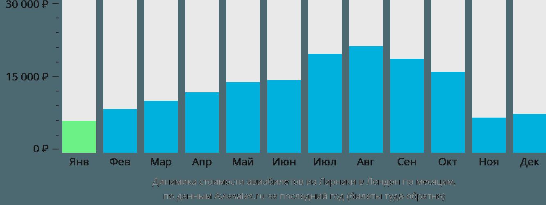 Динамика стоимости авиабилетов из Ларнаки в Лондон по месяцам