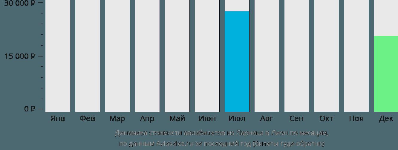 Динамика стоимости авиабилетов из Ларнаки в Лион по месяцам
