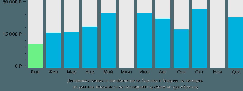 Динамика стоимости авиабилетов из Ларнаки в Мадрид по месяцам