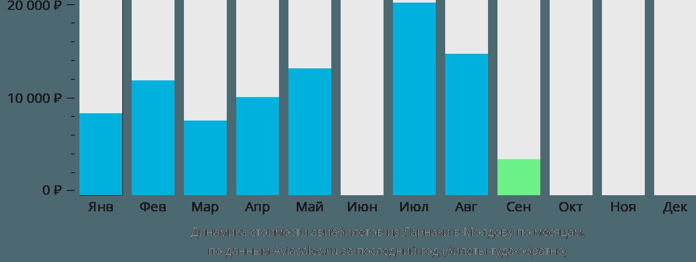 Динамика стоимости авиабилетов из Ларнаки в Молдову по месяцам