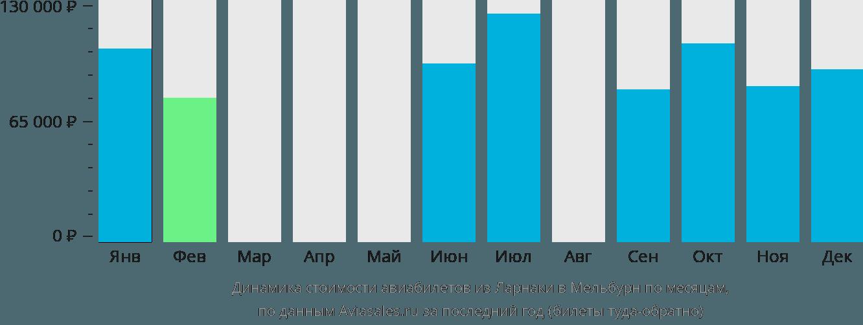 Динамика стоимости авиабилетов из Ларнаки в Мельбурн по месяцам