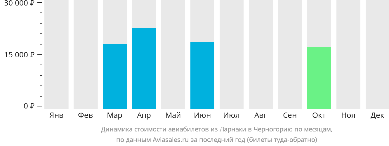Динамика стоимости авиабилетов из Ларнаки в Черногорию по месяцам