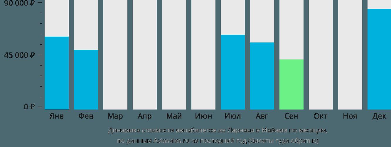 Динамика стоимости авиабилетов из Ларнаки в Майами по месяцам