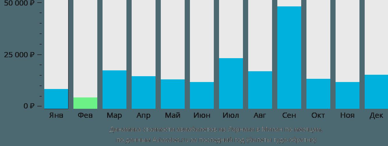 Динамика стоимости авиабилетов из Ларнаки в Милан по месяцам