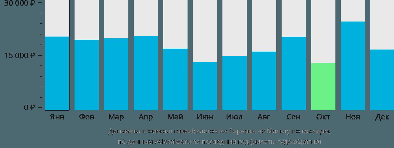 Динамика стоимости авиабилетов из Ларнаки на Мальту по месяцам