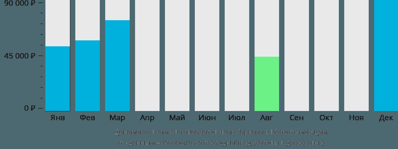 Динамика стоимости авиабилетов из Ларнаки в Мале по месяцам