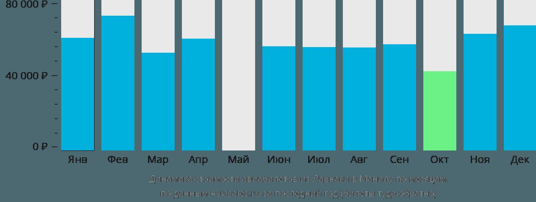 Динамика стоимости авиабилетов из Ларнаки в Манилу по месяцам