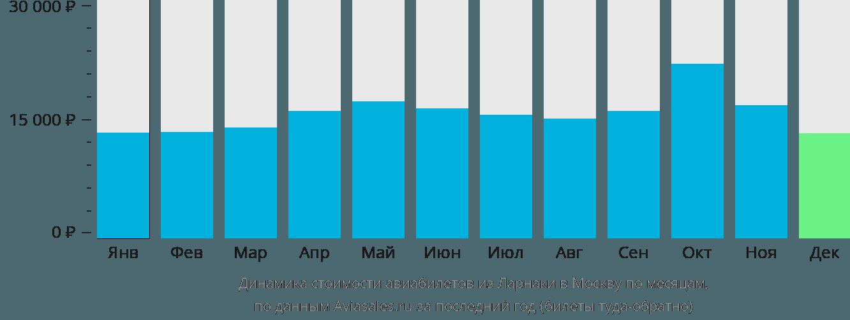 Динамика стоимости авиабилетов из Ларнаки в Москву по месяцам