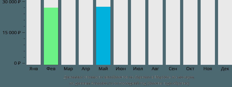 Динамика стоимости авиабилетов из Ларнаки в Марсель по месяцам