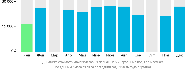 Динамика стоимости авиабилетов из Ларнаки в Минеральные воды по месяцам