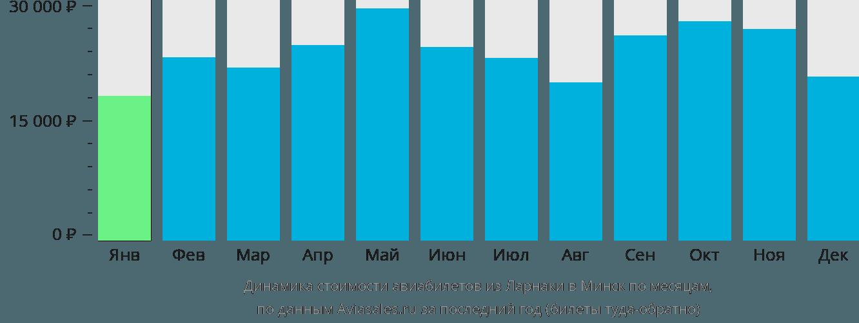Динамика стоимости авиабилетов из Ларнаки в Минск по месяцам
